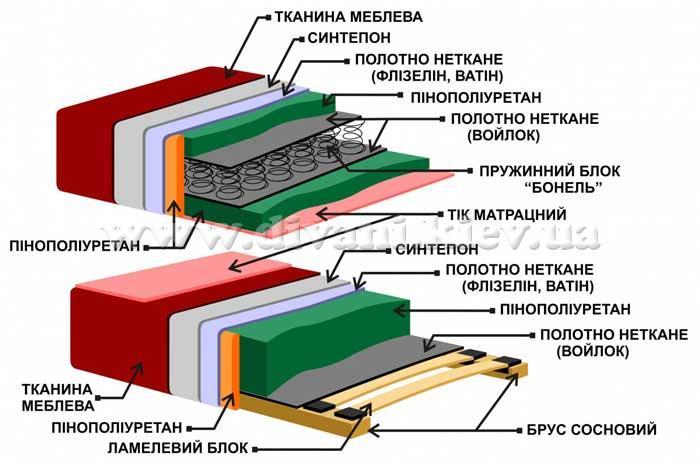 Нова 2 - мебельная фабрика Фабрика Рата. Фото №1. | Диваны для нирваны